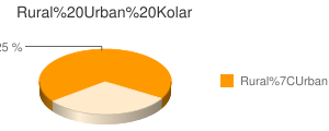 Kolar census population
